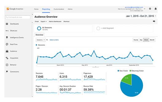 Analytics på din webside og husker du at bruge det ?